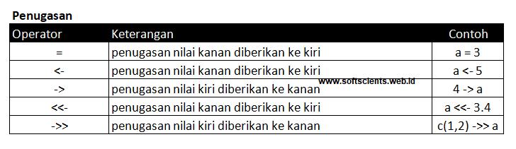 Jenis Operator di Bahasa R-Operator Penugasan