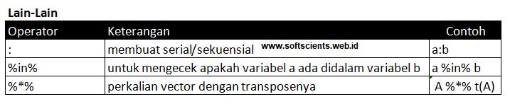 Jenis Operator di Bahasa R-Operator Khusus